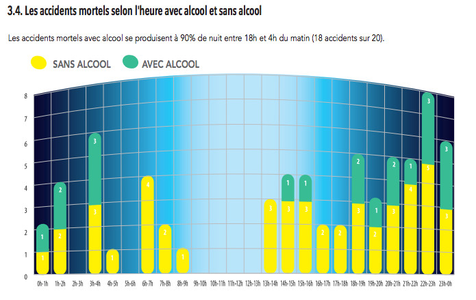 Les accidents mortels avec alcool se produisent à 90% de nuit entre 18h et 4h du matin (18 accidents sur 20)