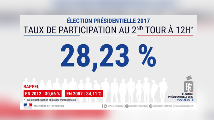 2nd tour : 28,23 % de participation en France métropolitaine à 12h