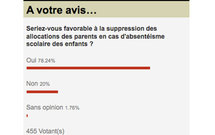 Sondage : Les Zinfonautes largement favorables à la suppression des allocations en cas d'absentéisme scolaire