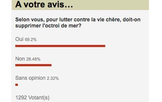 Sondage: Les Zinfonautes favorables à la suppression de l'octroi de mer