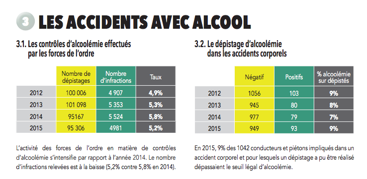 Sécurité routière: 47 accidents mortels en 2015, l'alcool souvent en cause